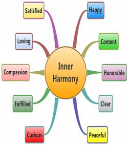 Inner-Harmony