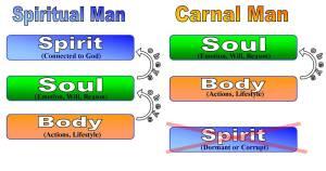 spiritualvscarnal